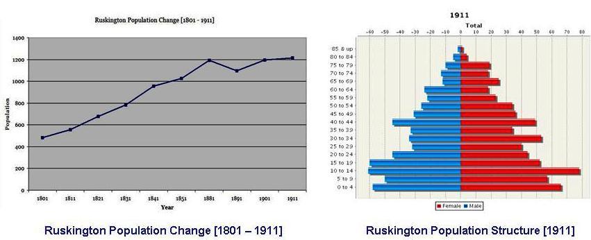Population Graphs